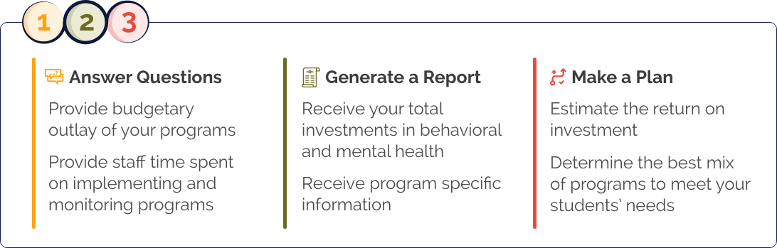 1) Answer Questions - Provide budgetary outlay of your programs - Provide staff time spent on implementing and monitoring programs 2) Generate a Report - Receive your total investments in behavioral and mental health - Receive program specific information 3) Make a Plan - Estimate the return on investment - Determine the best mix of programs to meet your students' needs